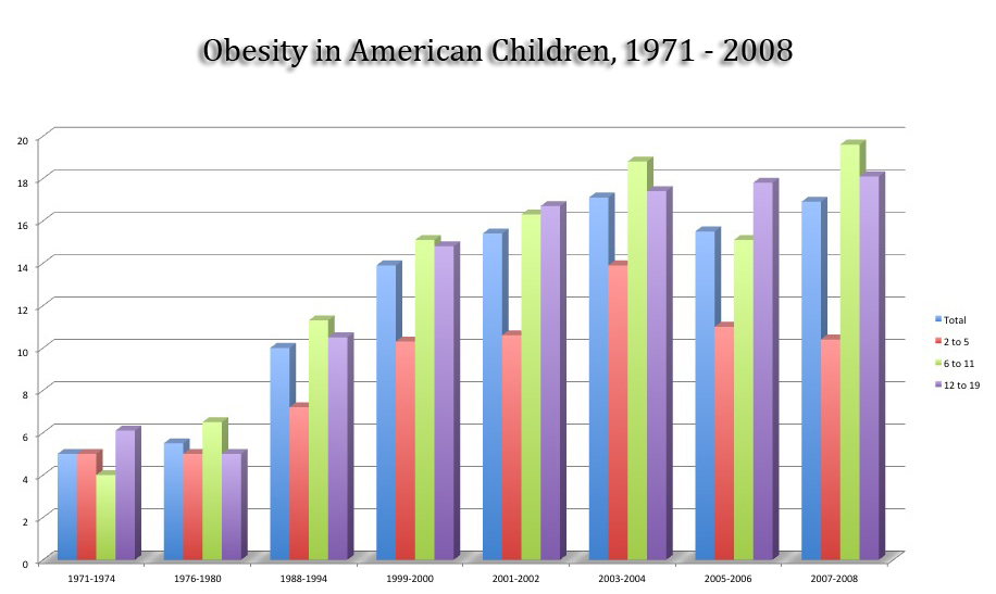 the concerns over the growing cases of obesity in children in the united states Get the facts on obesity in children and adolescents children and teenagers in the united states spend, on average, over three hours daily rather, the goal is to slow weight gain or simply to maintain a weight over time the idea is to allow the child to grow into his or her body weight.