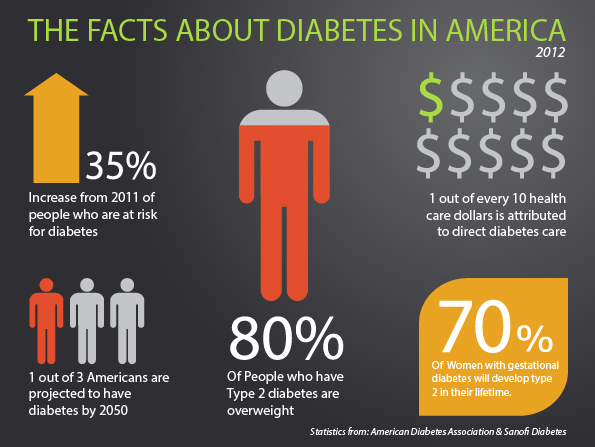 What is the cause of the type 2 diabetes and obesity for Fun facts about america